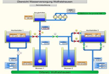 Informationsgrafik Analegenuebersicht Wasser Wolfratshausen