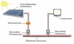 Uebersicht Informationen Photovoltaik Anlage