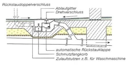 Abwasser Informationen zum Rueckstau